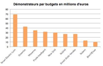 demonstrateur-budget-graphique