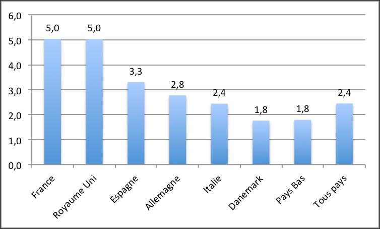 Coût moyen des projets de Smart Grids en Europe (2008-2014) – Source JRC