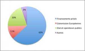 Financement des projets de Smart Grids par catégories d'acteurs en France (2008-2014) – Source JRC
