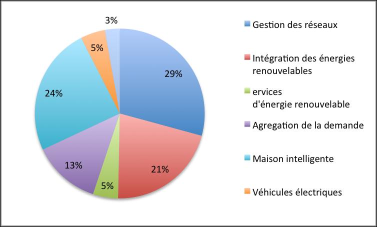 Investissements par applications explorées dans les projets de Smart Grids en France (2008-2014) – Source JRC
